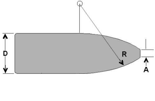 Spitzer ogive is defined by a segment of a circle beginning tangent to the shank, joining the shank to the tip, the radius of which is given in calibers
